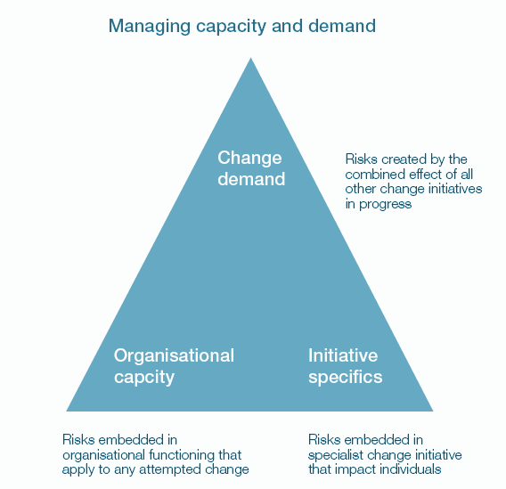 Benefits of a flexible people led approach to organisational change 02