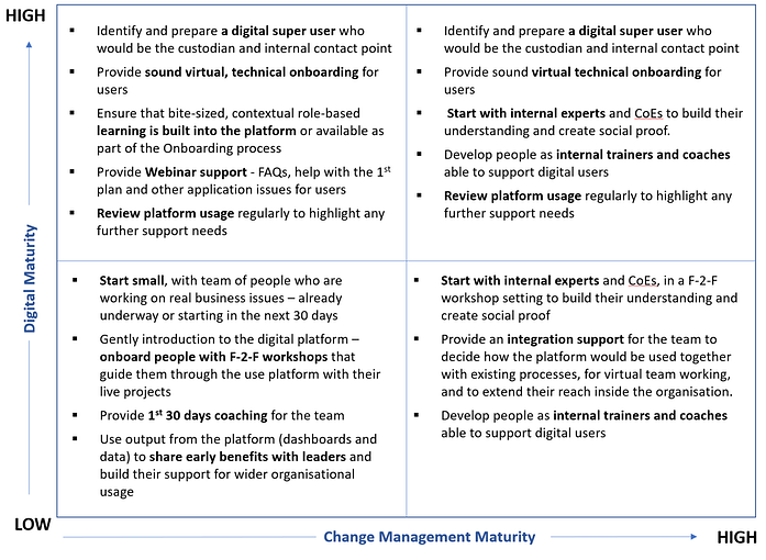 Digital and Change Management Maturity.png