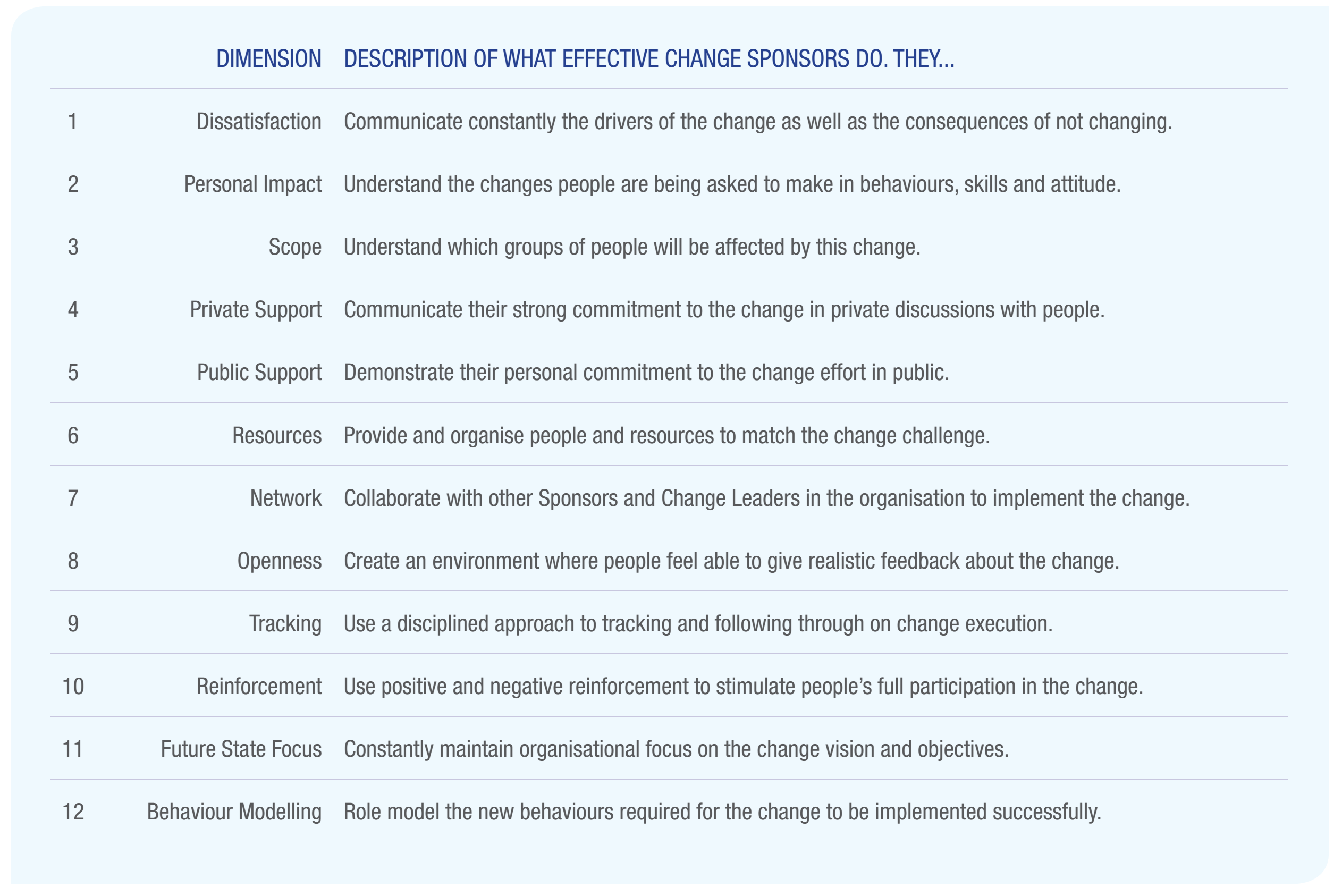 Description of what effective change sponsors do.png