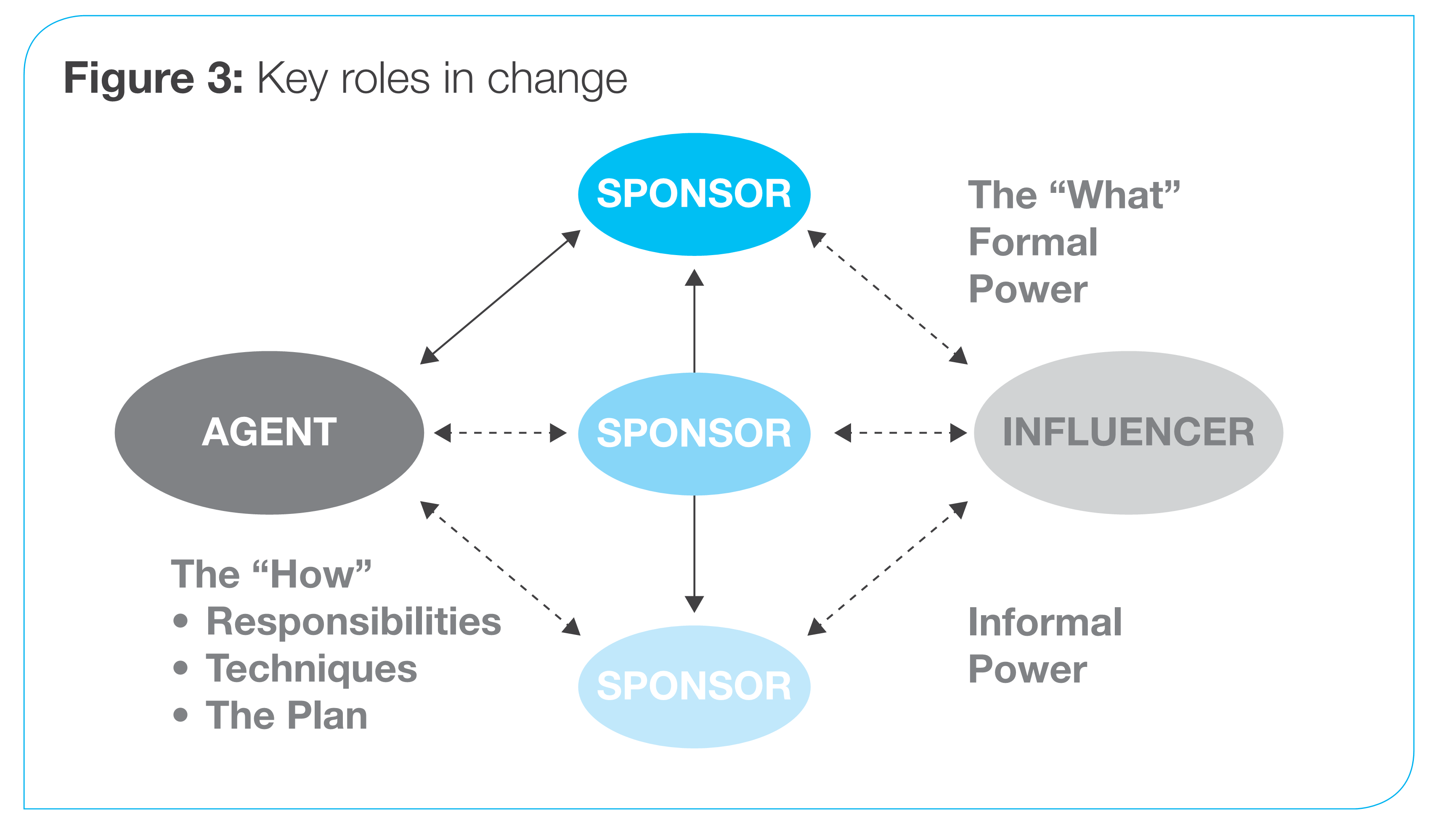 Key roles in change.png