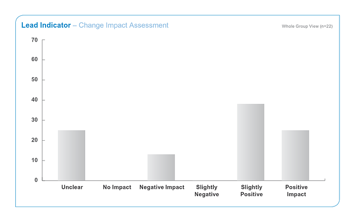 Change Impact Assessment Tool.png