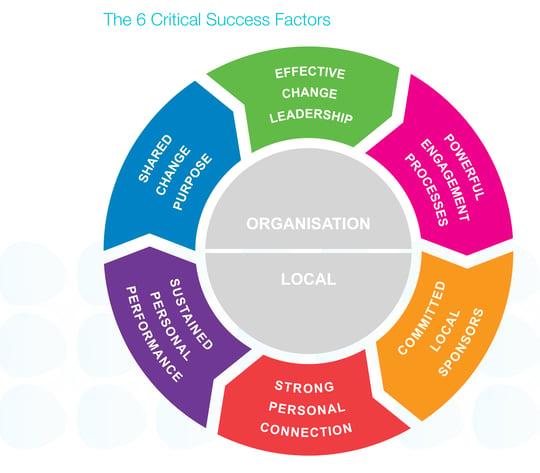Diagram: 6 Critical Success Factor For Change
