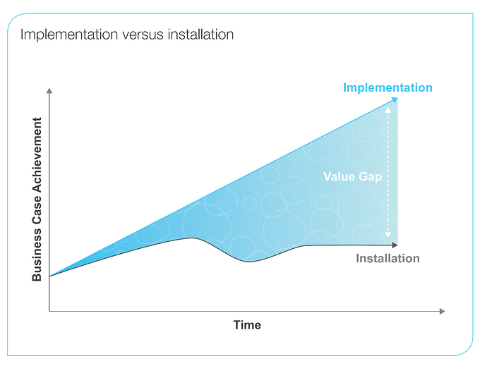 Implementation_versus_installation.png