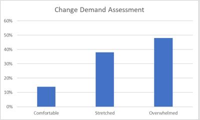 ChangeDemandAssessment