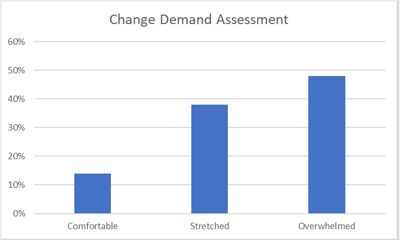 ChangeDemandAssessment