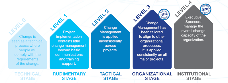 Change Management Maturity Model-1-800x291