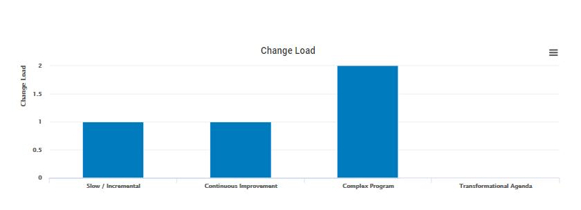 change_load