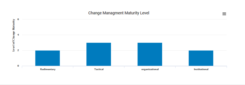 change_management_maturity_level